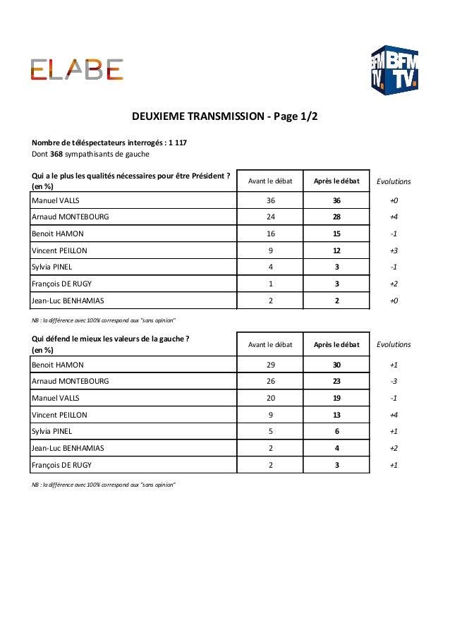Dont 368 sympathisants de gauche Qui a le plus les qualités nécessaires pour être Président ? (en %) Avant le débat Après ...