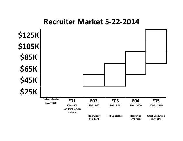 Recruiter Market 5-22-2014 $125K $105K $85K $65K $45K $25K Salary Grade E01 – E05 E01 200 – 400 Job Evaluation Points E02 ...