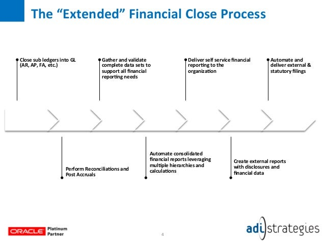 month end closing process Period-end financial closing and reporting processes that take weeks to complete bodies, and people involved in the process the fast close: are we there yet.