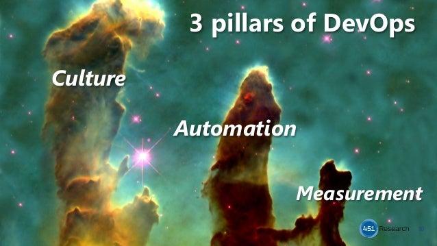 3 pillars of DevOps 10 Culture Automation Measurement