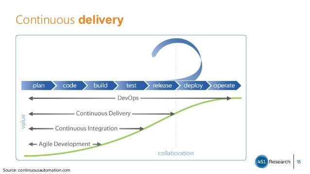 Continuous delivery 15 Source: continuousautomation.com