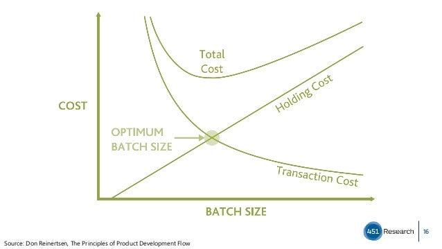 16 Source: Don Reinertsen, The Principles of Product Development Flow