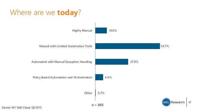 Where are we today? 17 10.0% 54.7% 27.9% 6.8% 0.7% Highly Manual Manual with Limited Automation Tools Automated with Manua...