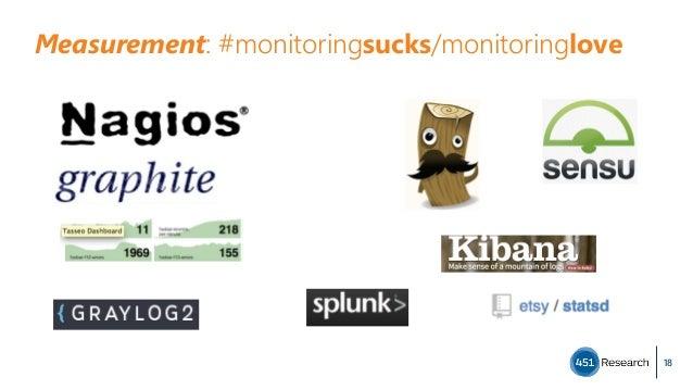 Measurement: #monitoringsucks/monitoringlove 18