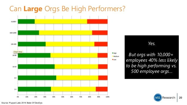 Source: Puppet Labs 2014 State Of DevOps Can Large Orgs Be High Performers? Yes.  But orgs with 10,000+ employees 40% le...