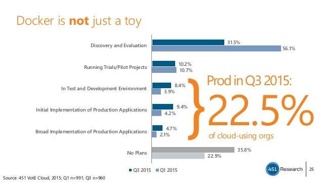 Docker is not just a toy 25 ProdinQ32015: 22.5% } Source: 451 VotE Cloud, 2015; Q1 n=991; Q3 n=960 31.5% 10.2% 8.4% 9.4% ...