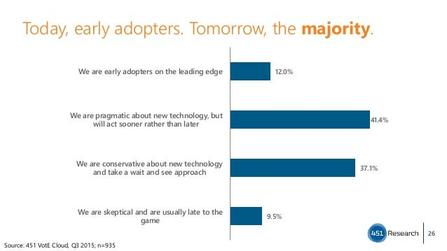 Today, early adopters. Tomorrow, the majority. 26 12.0% 41.4% 37.1% 9.5% We are early adopters on the leading edge We are ...