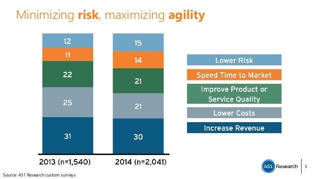 3 Source: 451 Research custom surveys Minimizing risk, maximizing agility