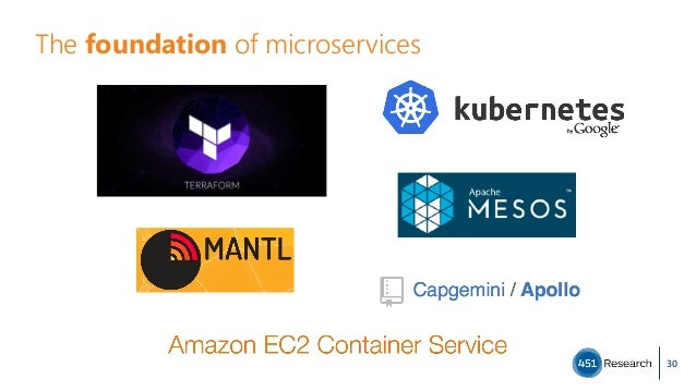 The foundation of microservices 30