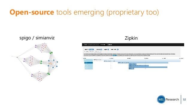 Open-source tools emerging (proprietary too) 32 spigo / simianviz  Zipkin