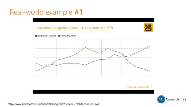 Real-world example #1 34 http://www.slideshare.net/nathariel/scaling-microservices-architecture-on-aws