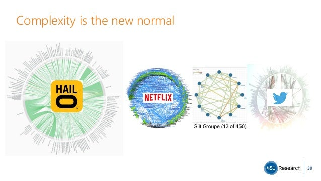 Complexity is the new normal 39