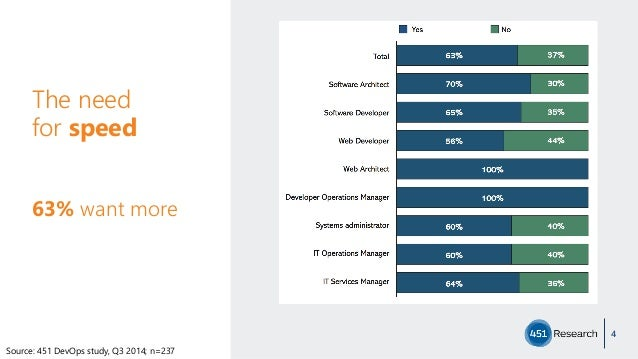 The need  for speed 4 Source: 451 DevOps study, Q3 2014; n=237 63% want more