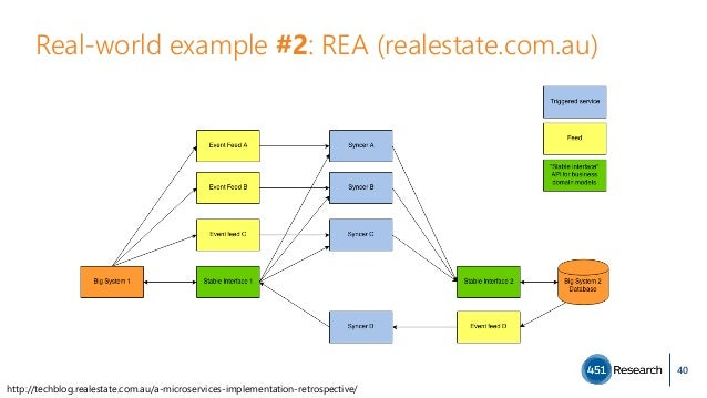 Real-world example #2: REA (realestate.com.au) 40 http://techblog.realestate.com.au/a-microservices-implementation-retrosp...