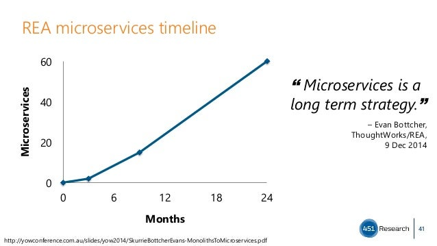 REA microservices timeline 41 0 20 40 60 0  6  12  18  24 Microservices Months http://yowconference.com.au/slides/yow2014/...
