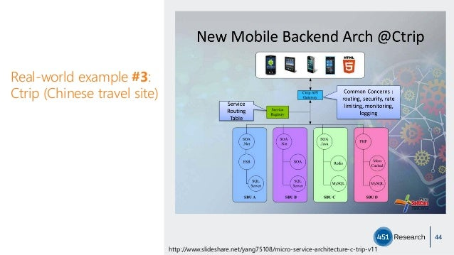 Real-world example #3: Ctrip (Chinese travel site) 44 http://www.slideshare.net/yang75108/micro-service-architecture-c-tri...