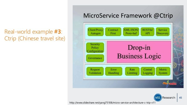 Real-world example #3: Ctrip (Chinese travel site) 45 http://www.slideshare.net/yang75108/micro-service-architecture-c-tri...