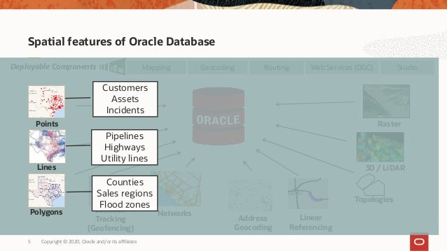 Copyright © 2020, Oracle and/or its affiliates5 Spatial features of Oracle Database Topologies 3D / LiDAR Networks Web Ser...
