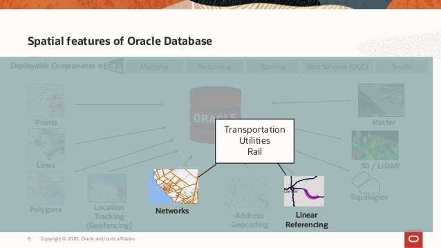 Copyright © 2020, Oracle and/or its affiliates8 Spatial features of Oracle Database Topologies 3D / LiDAR Web Services (OG...
