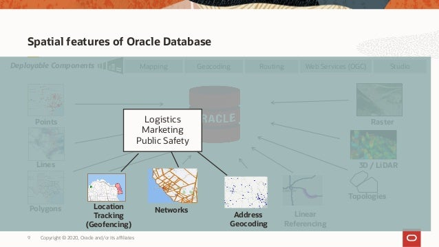 Copyright © 2020, Oracle and/or its affiliates9 Spatial features of Oracle Database Topologies 3D / LiDAR Web Services (OG...