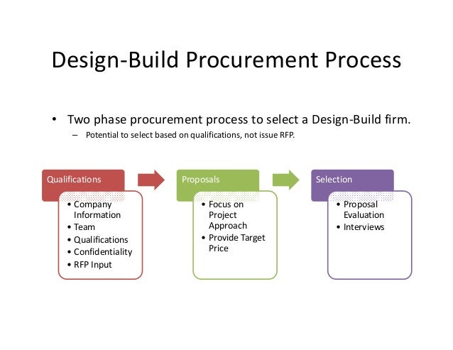 What Is A Design Build Proposal