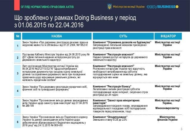 """Підвищення позиції України в рейтингу """"Doing Business"""" Slide 3"""