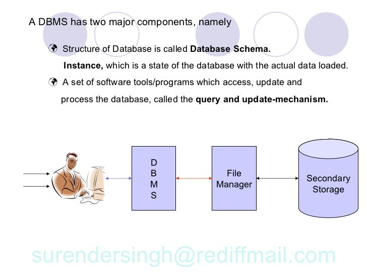 Relational database management system 16 a dbms ccuart Images