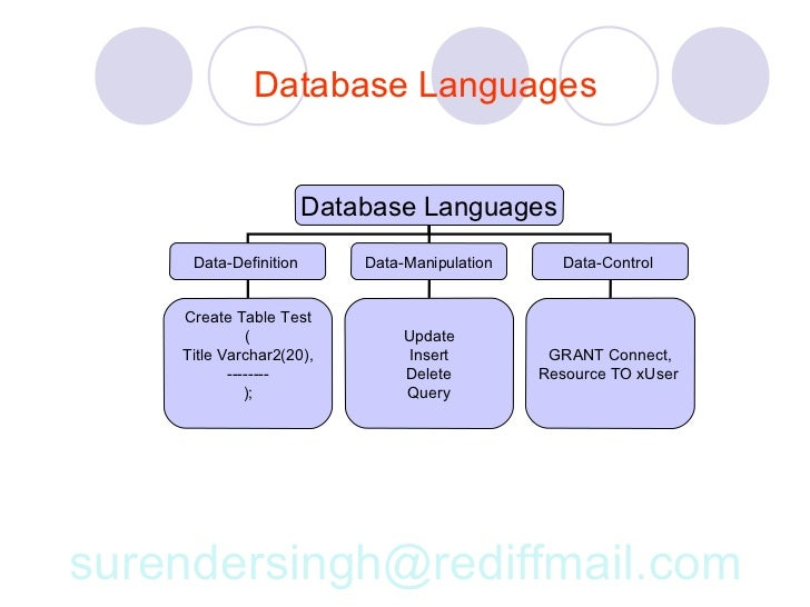 database relational model and code Relational databases are a powerful tool used throughout the industry learn the basics of sql and how to connect your python code to a relational database.