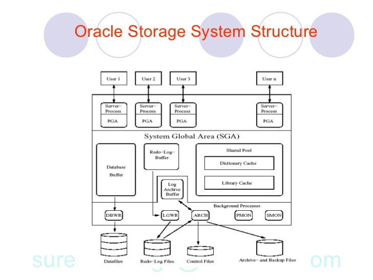 Relational database management system 28 oracle storage system ccuart Images