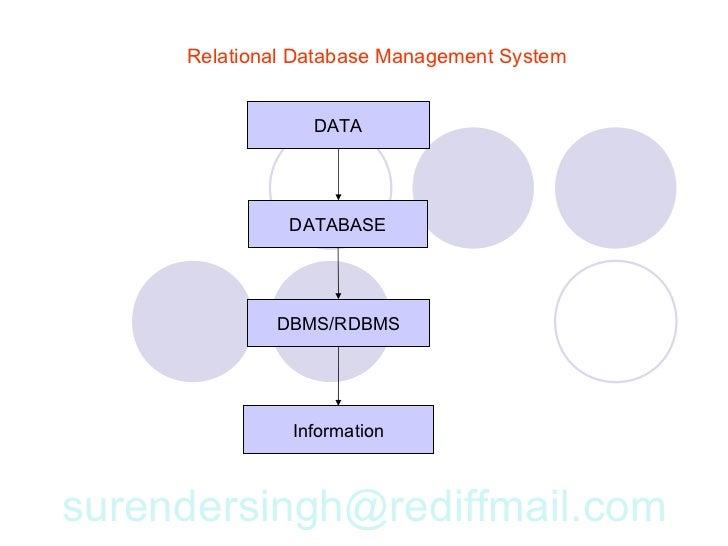 Relational database management system relational database management system ccuart Images