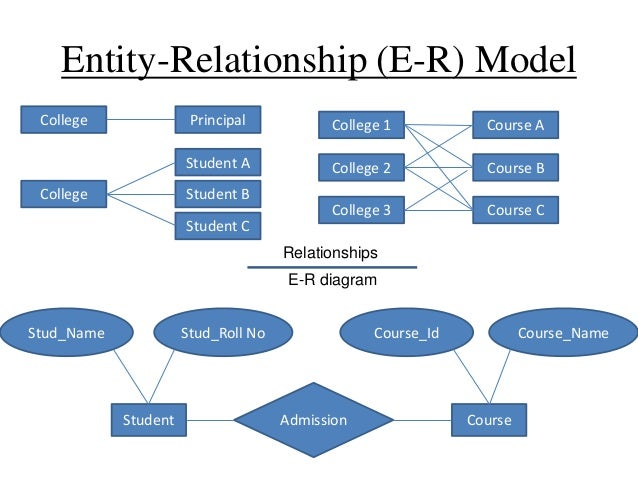 erd for college management system S511 rdb project lifecycle  identify and describe main data items eg e-r  diagram  eg college degree person may have several college degrees.