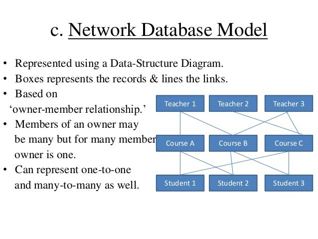 Database management system 16 c network database model ccuart Image collections