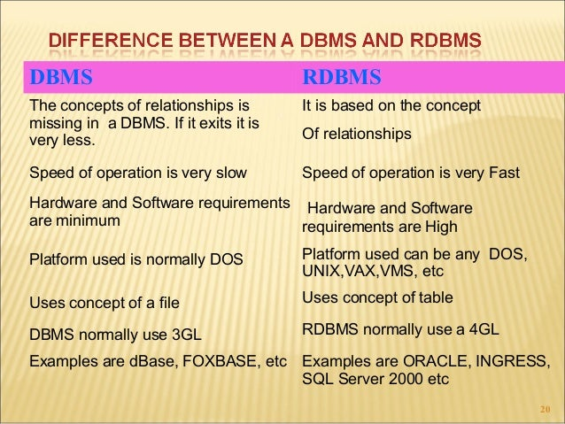 difference between entity and relationship in dbms software