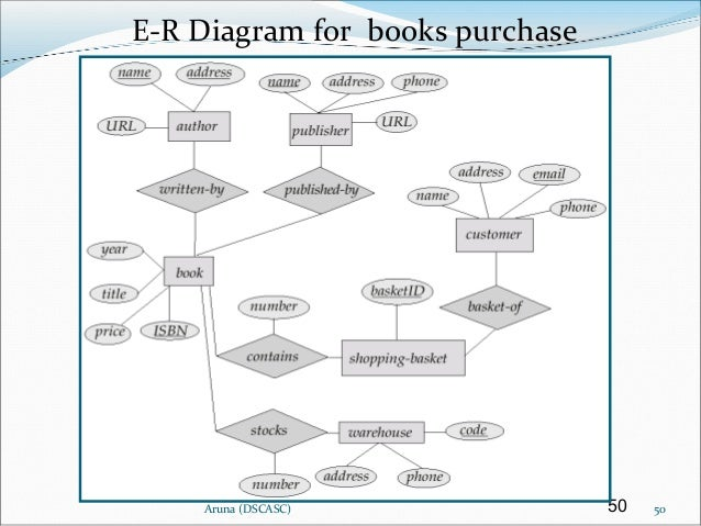 Er diagram examples purchase simple electronic circuits dbms ii mca ch3 er model 2013 rh slideshare net database er diagram example database ccuart Image collections