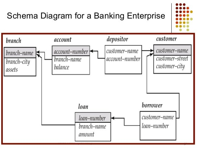 Dbms ii mca ch4 relational model 2013 schema for bank 29 ccuart Images