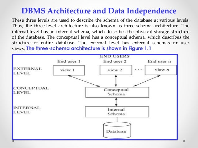 Dbms mca section a dbms architecture thecheapjerseys Image collections