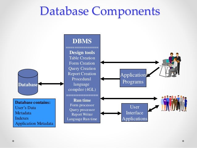 dbms definition creation querying update and Oracle / plsql: view this oracle tutorial explains how to create this oracle create or replace view example would update the definition of the oracle view called sup_orders without is dropped from the database however, if you try to query the oracle view after the table has been.