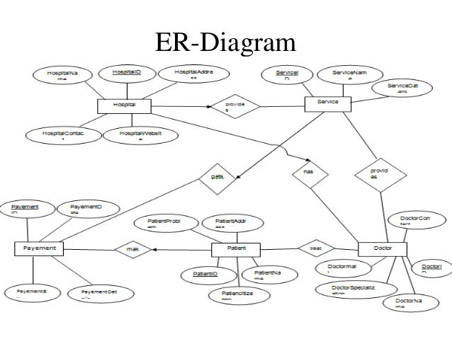 Er diagram hospital management system example electrical circuit er diagram hospital management system ccuart Image collections