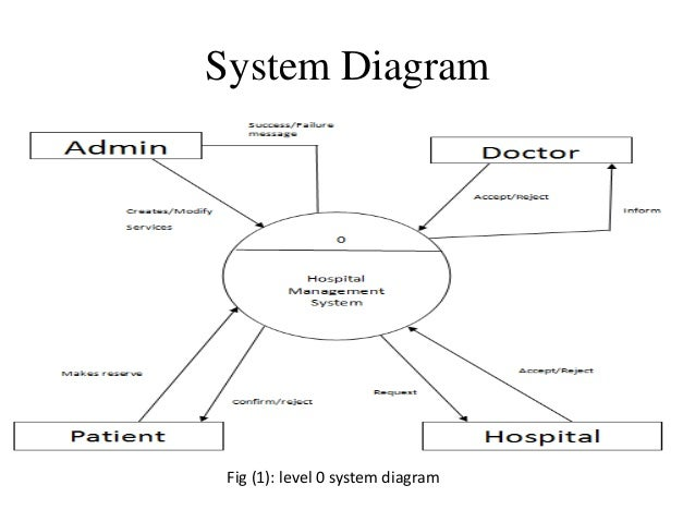 Hospital management system system diagram fig 1 level 0 system diagram ccuart Image collections