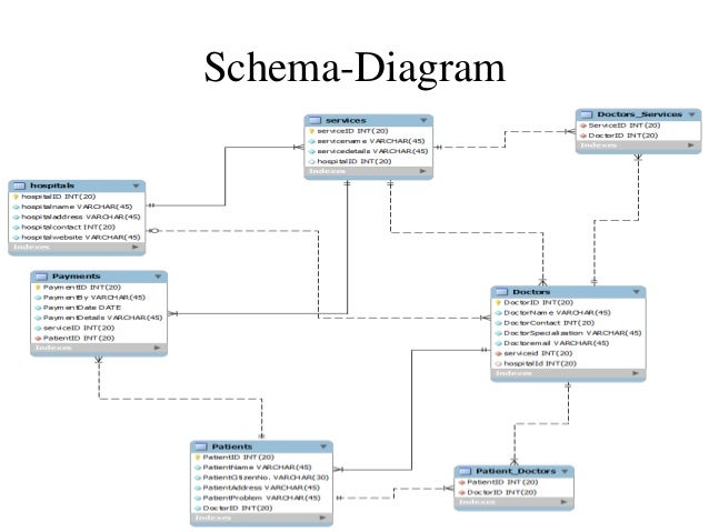 Schema hospital management system diagram diy enthusiasts wiring hospital management system rh slideshare net building a database schema diagram er diagram to architectural diagram ccuart Choice Image
