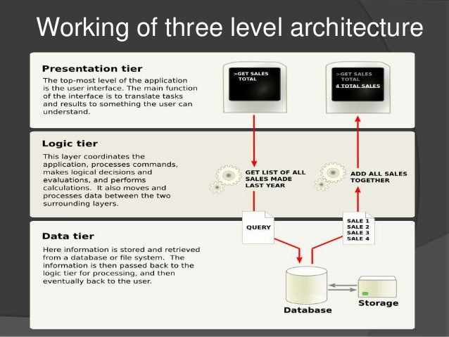 Dbms architecture 15 638gcb1433173160 working of three level architecture 15 level of dbms architecture thecheapjerseys Image collections