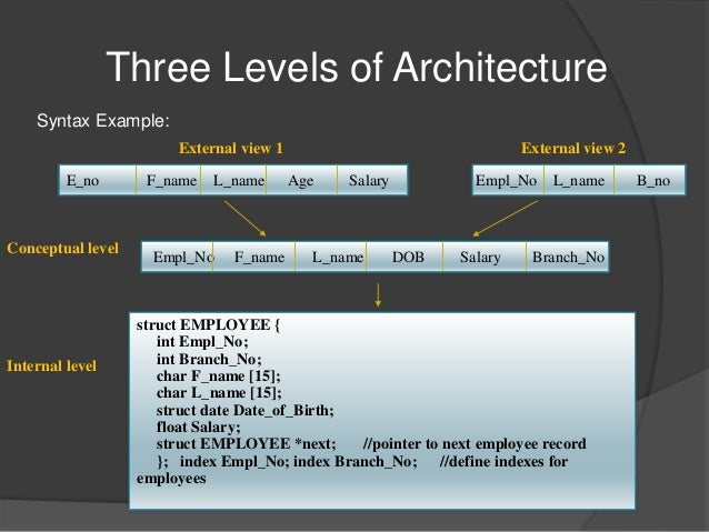 Dbms architecture three level architecture altavistaventures Gallery