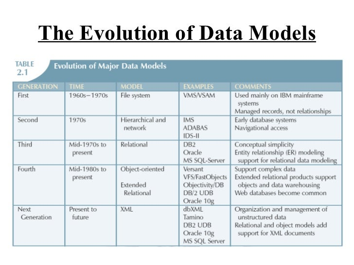 Comparison of hierarchical and relational databases