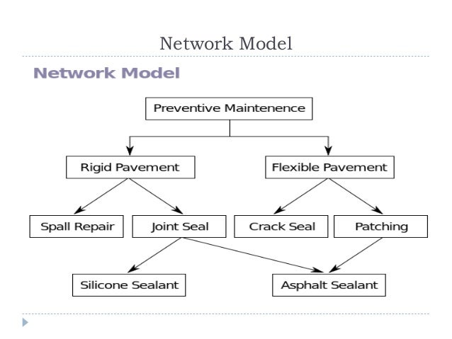 Dbms networks hierarchical model 5 ccuart Images