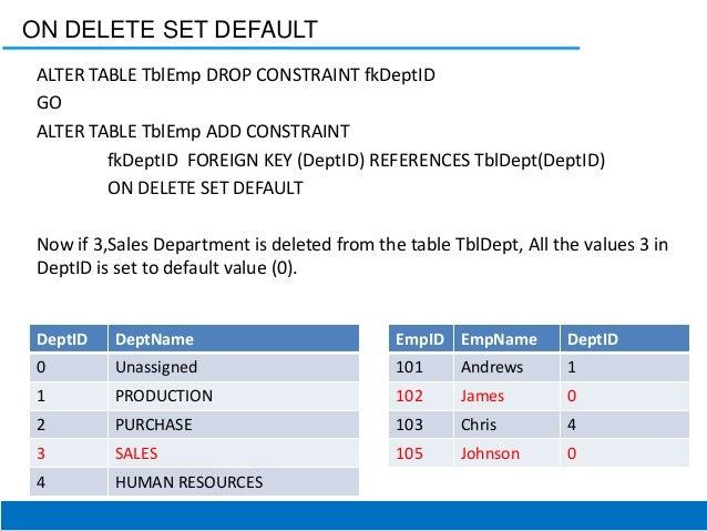 ... RESOURCES; 32. ON DELETE SET DEFAULT ALTER TABLE ...  sc 1 st  SlideShare & Dbms \u0026amp; oracle