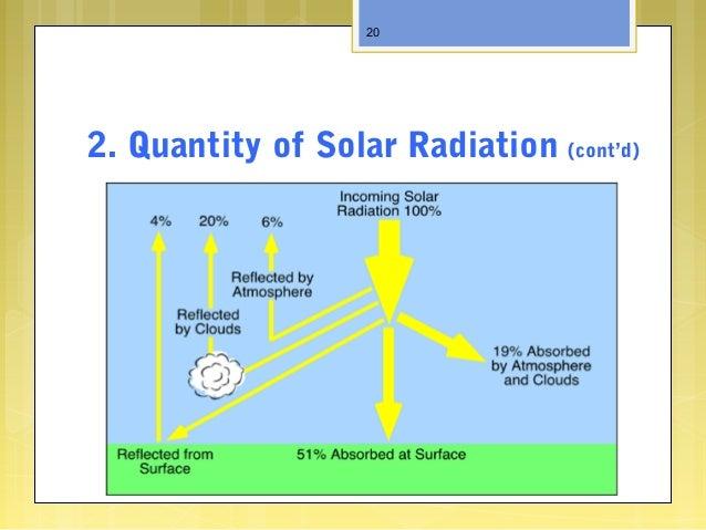 2. Quantity of Solar Radiation (cont'd) 20