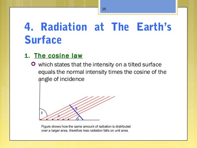 4. Radiation at The Earth's Surface 1. The cosine law  which states that the intensity on a tilted surface equals the nor...
