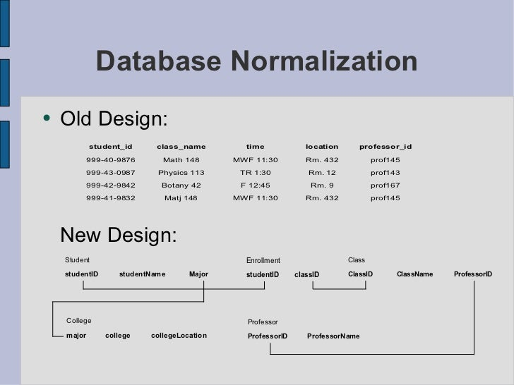Db normalization for Table design normalization