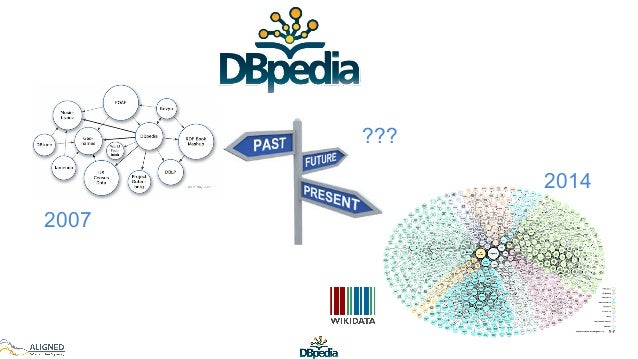 DBpedia past, present & future Slide 2