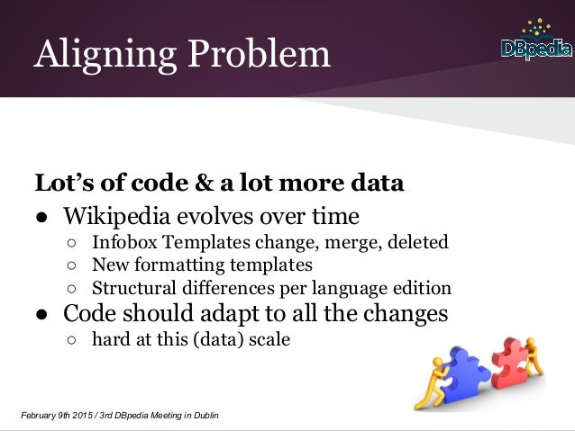 February 9th 2015 / 3rd DBpedia Meeting in Dublin Aligning Problem Lot's of code & a lot more data ● Wikipedia evolves ove...